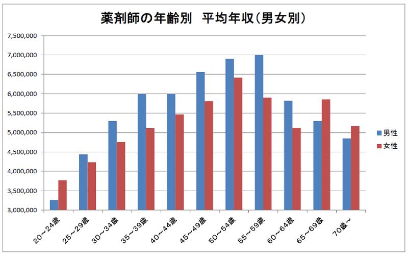 薬剤師の年齢別 平均年収(男女別)2019年