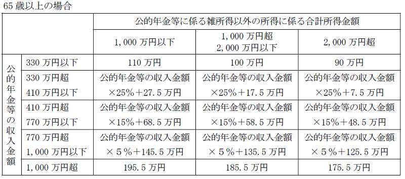 公的年金等控除額の改正(令和2年から)65歳以上