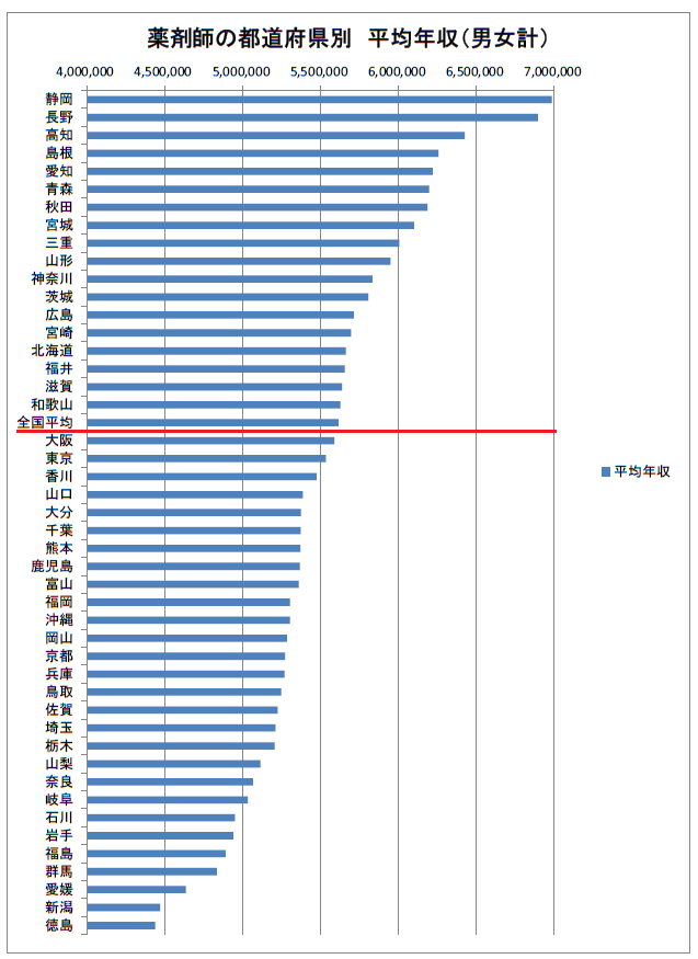 薬剤師の平均年収ランキング(都道府県別)2019年②