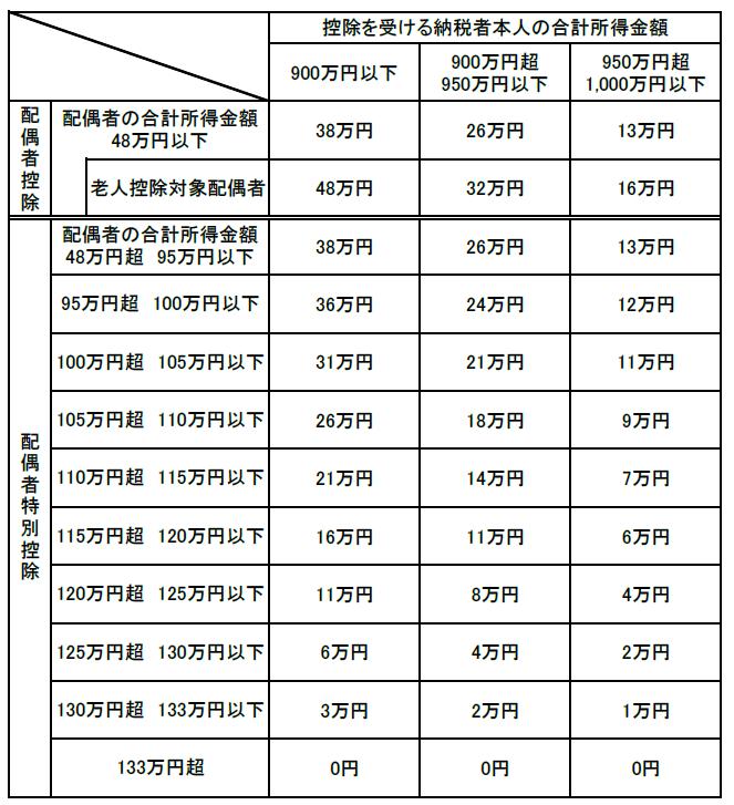配偶者控除・配偶者特別控除額一覧(令和2年から)