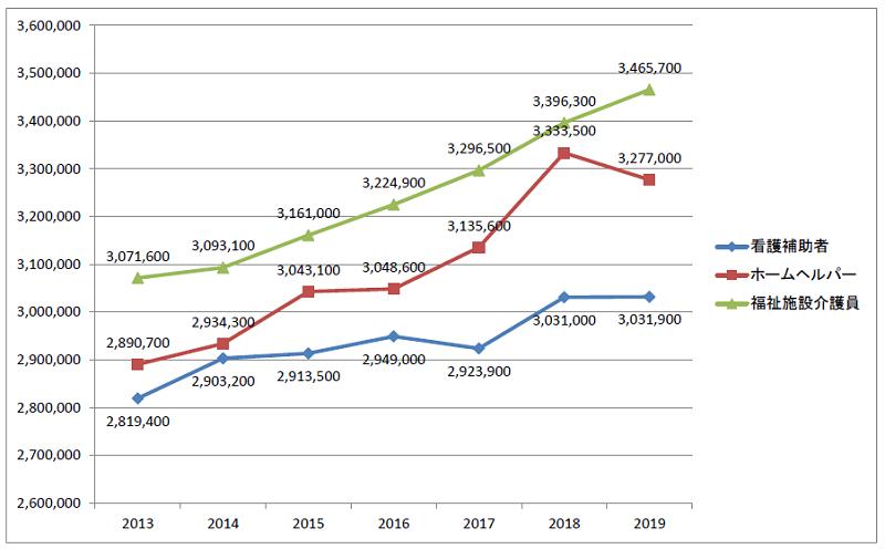介護職の平均年収の推移2013~2019