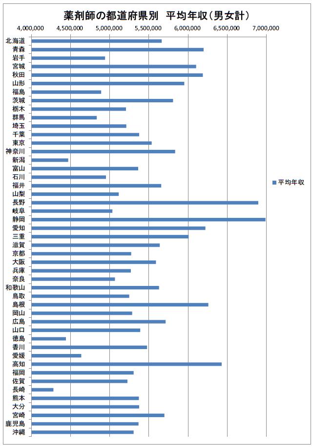 薬剤師の都道府県別 平均年収(男女計)2019年