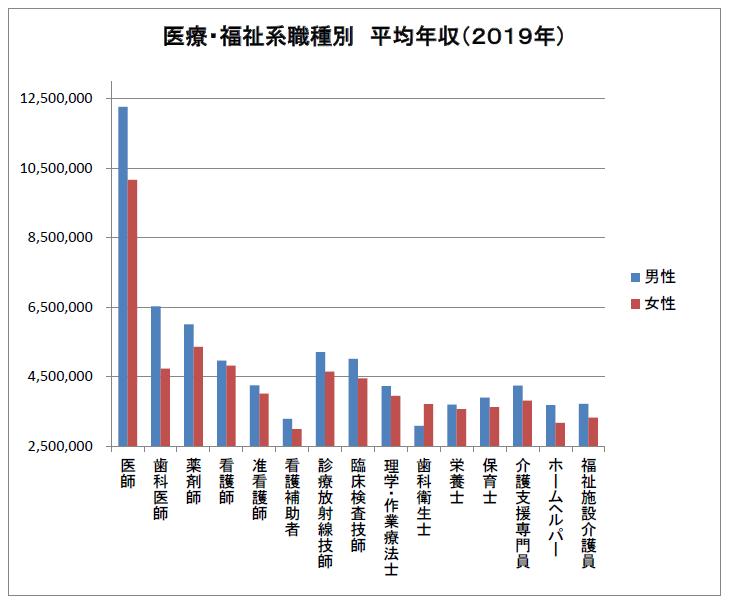 医療・福祉系職種別 平均年収 2019年(医師あり)