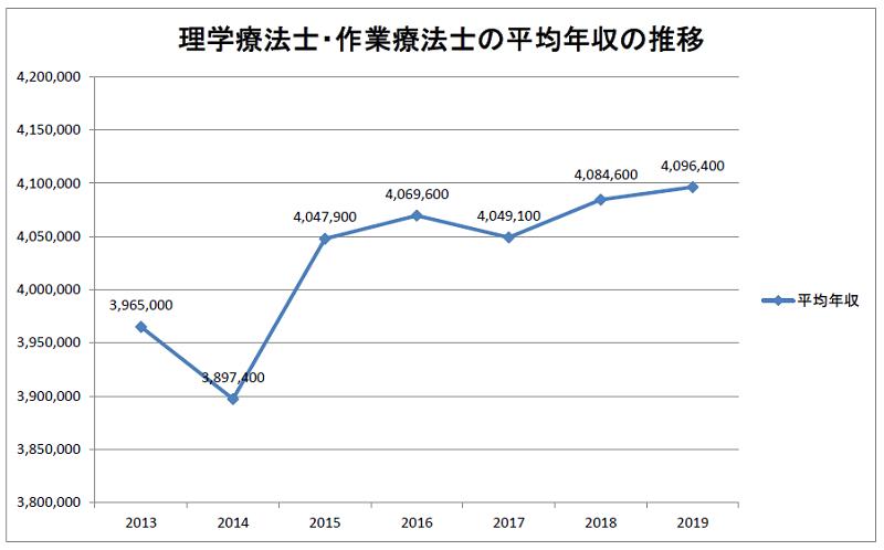 理学療法士・作業療法士の平均年収の推移(2013~2019年)
