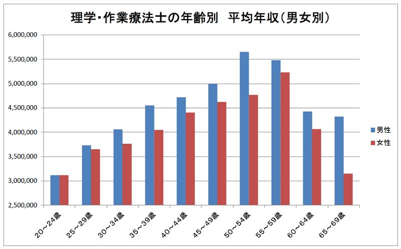 理学・作業療法士の年齢別 平均年収(男女別)2019年