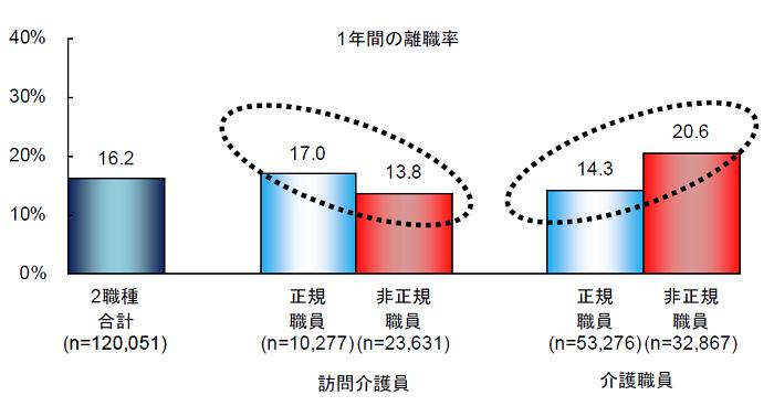 介護職の離職率(平成29年度)