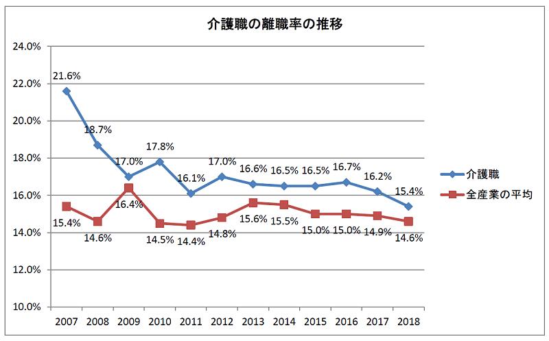 介護職の離職率の推移(2007~2018)