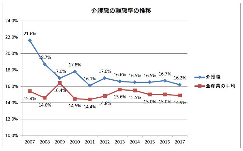 介護職の離職率の推移(2007~2017年)