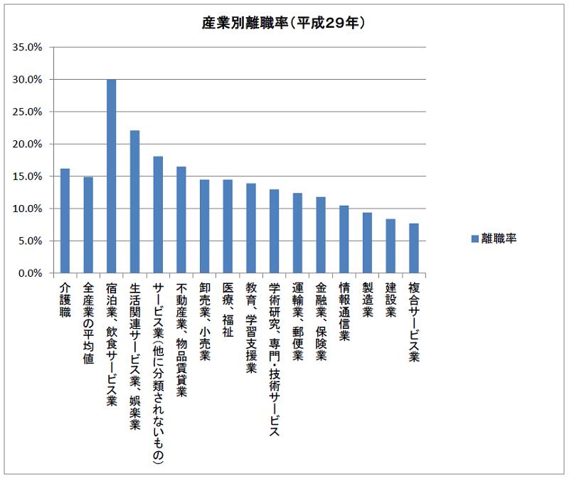 産業別離職率(平成29年)