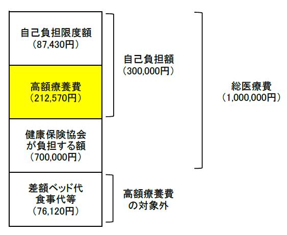 高額療養費の計算例(月額給与40万円)