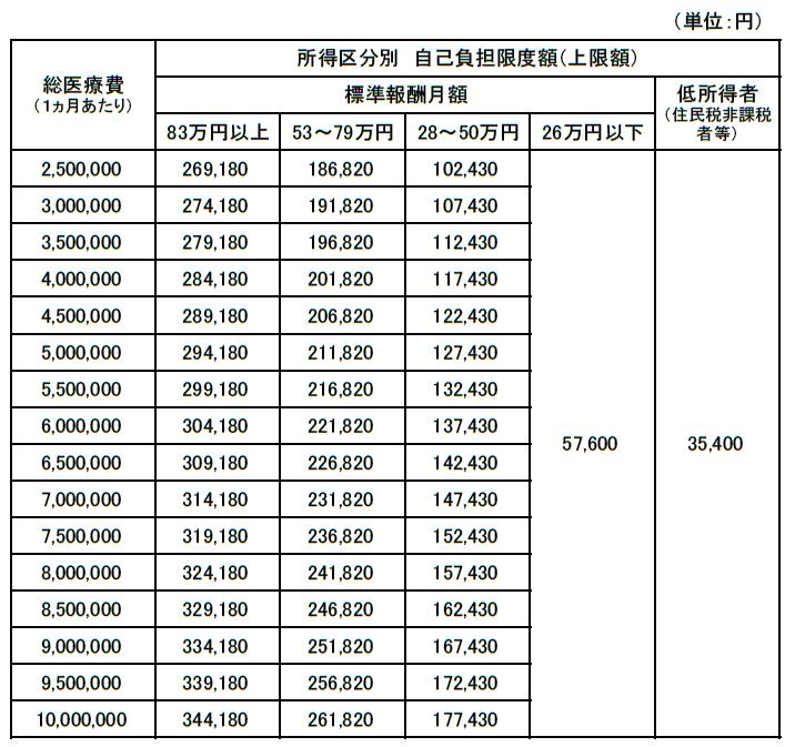 高額療養費の自己負担限度額早見表2