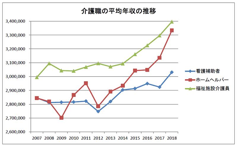 介護職の平均年収の推移(2007~2018年)