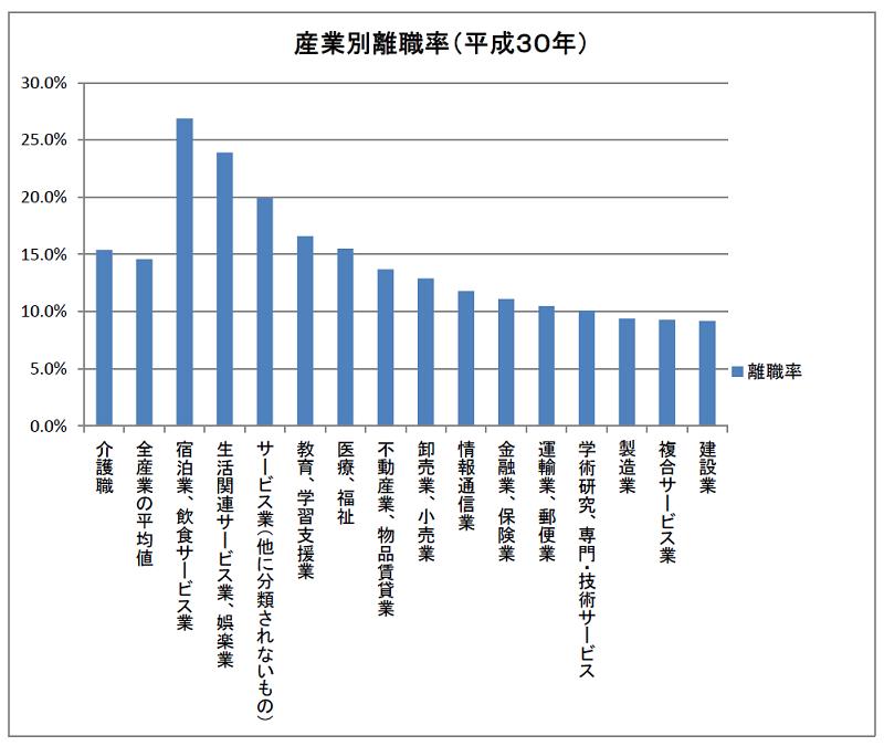介護職の離職率と産業別離職率の比較(平成30年)