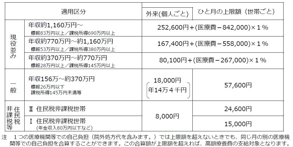 高額療養費(70歳以上の上限額)平成30年8月分から