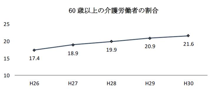 60歳以上の介護職の推移
