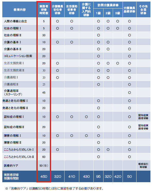 介護職員実務者研修の内容(厚生労働省)