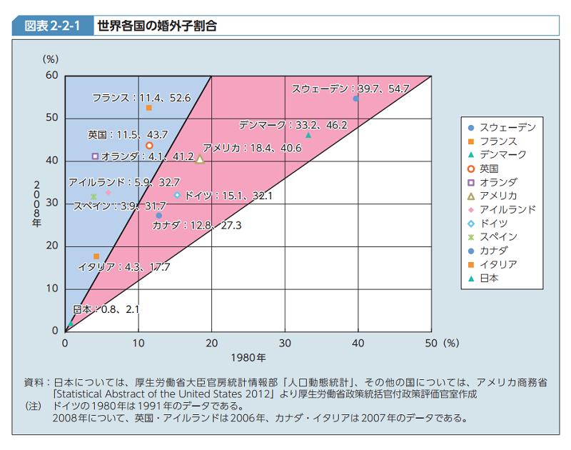 世界各国の婚外子割合(平成25年版厚生労働白書)