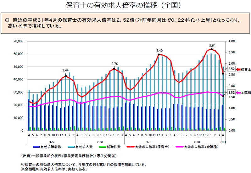 保育士の有効求人倍率の推移(厚生労働省)