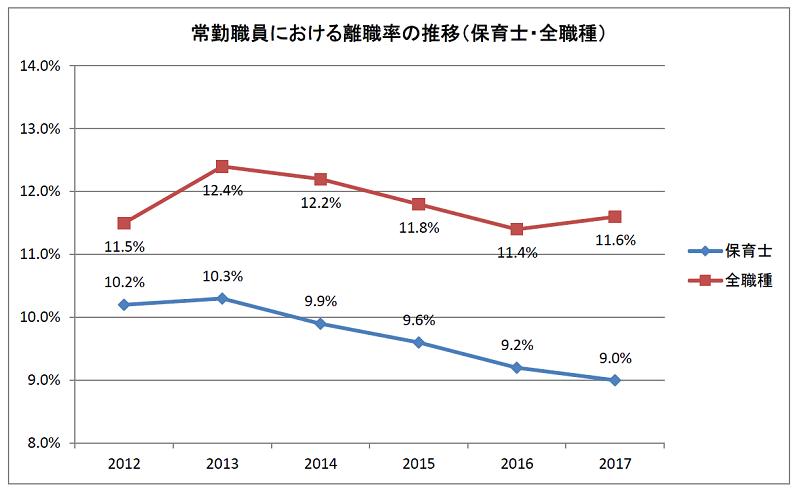 常勤職員における離職率の推移(保育士・全職種の比較)