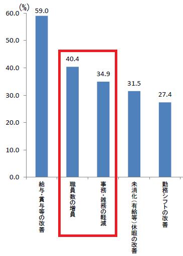 保育士の職場への改善希望(厚生労働省)