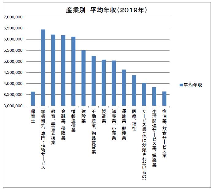 産業別 平均年収比較(保育士)2019年