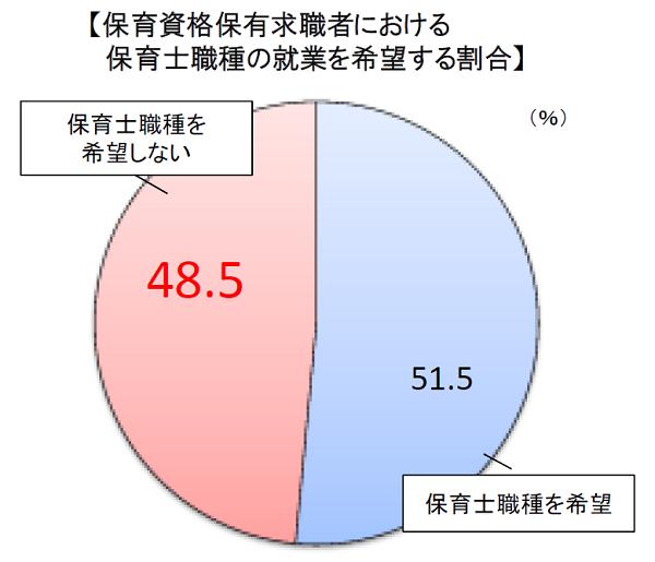 保育資格保有求職者における保育士職種の就業を希望する割合(厚生労働省)