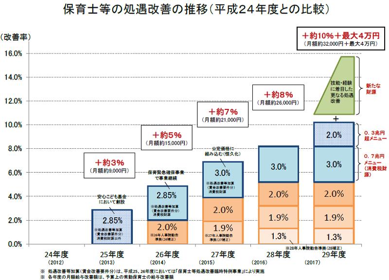 保育士等の処遇改善の推移(厚生労働省)