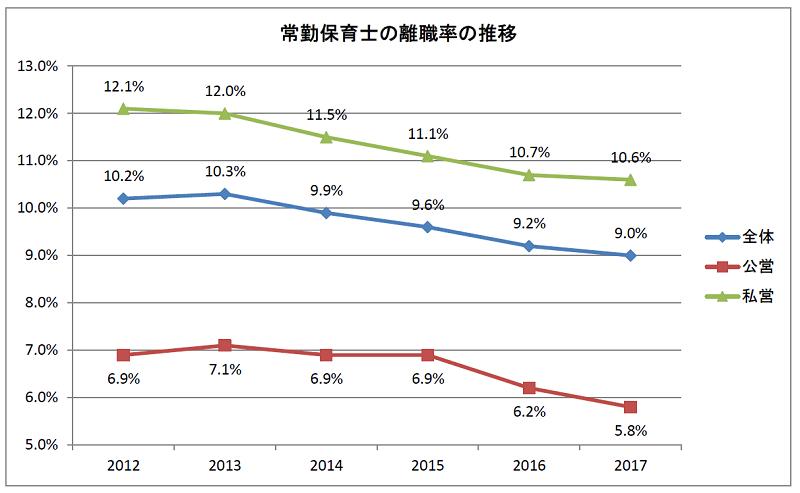常勤保育士の離職率の推移(2012年から2017年)