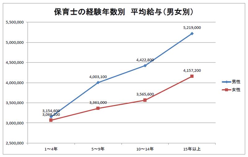 保育士の経験年齢別 平均給与(男女別)