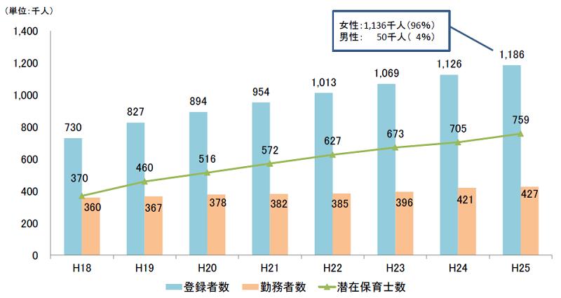 登録された保育士と勤務者数の推移(厚生労働省)