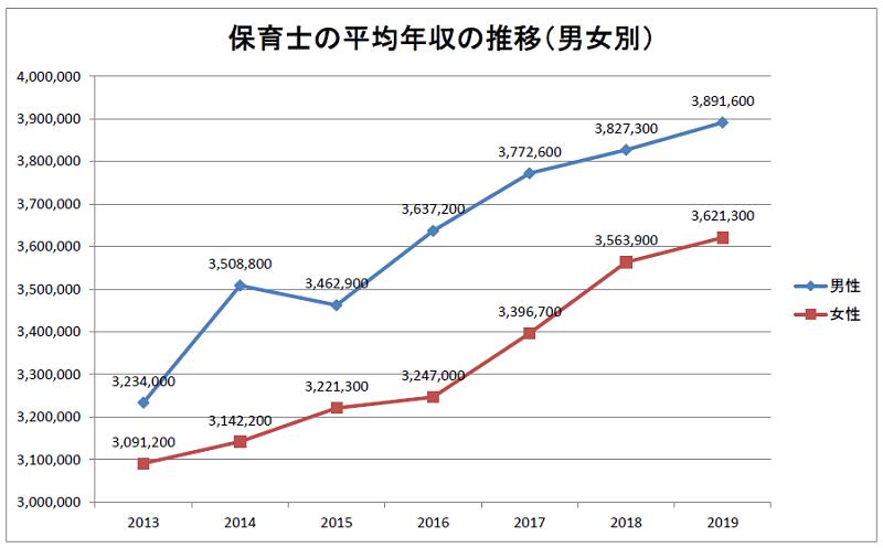 保育士の平均年収の推移 2019年