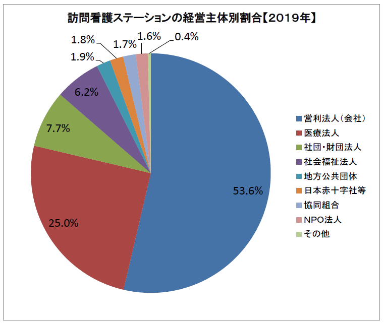 訪問看護ステーションの経営主体別割合(2019年)