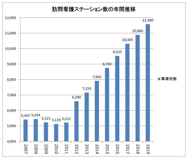 訪問看護ステーション数の年間推移(2007-2019)