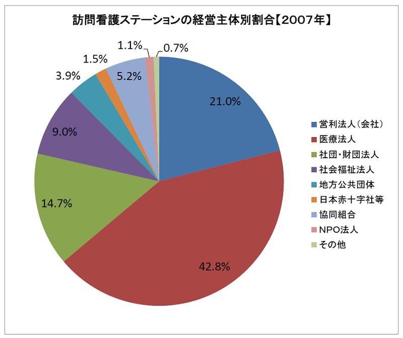 訪問看護ステーション数の経営主体割合(2007年)