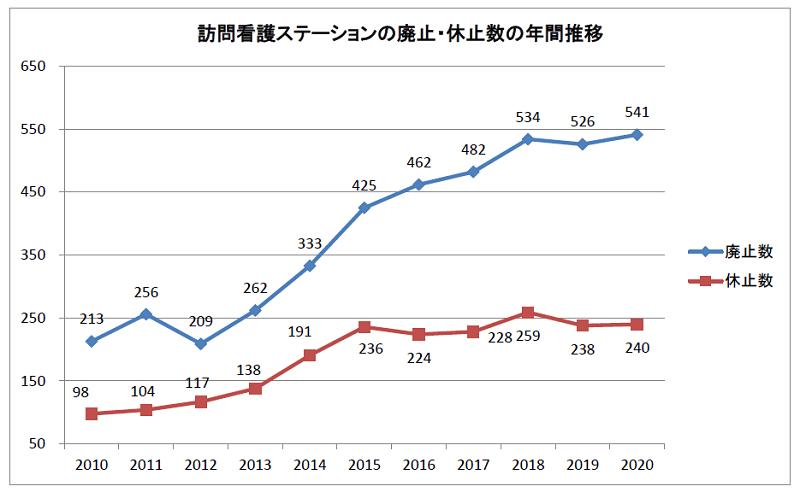 訪問看護ステーションの廃止・休止数の年間推移2010-2020