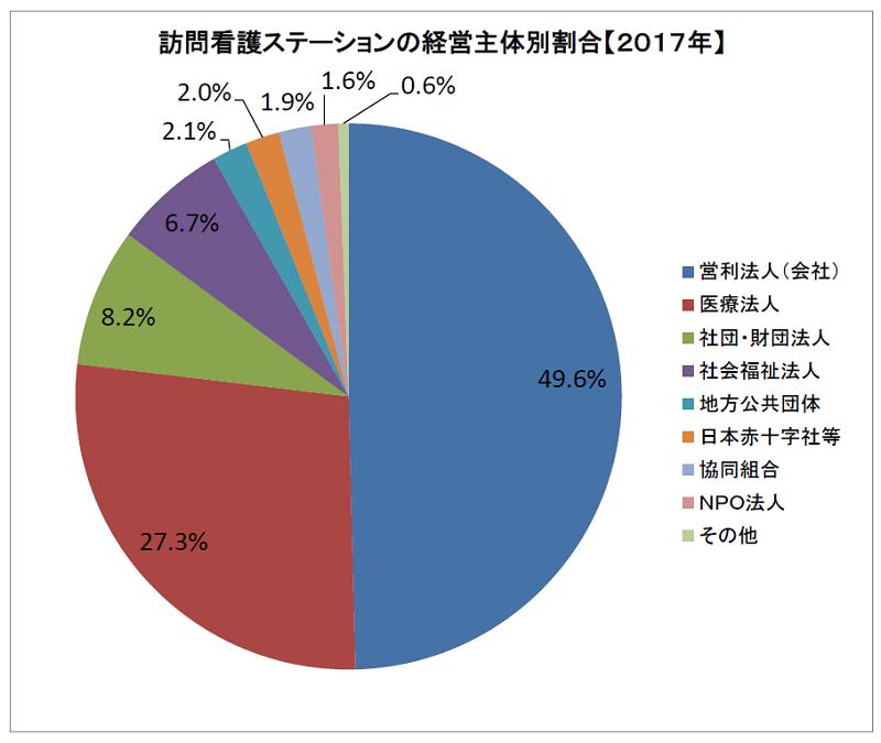 訪問看護ステーション数の経営主体割合(2017年)