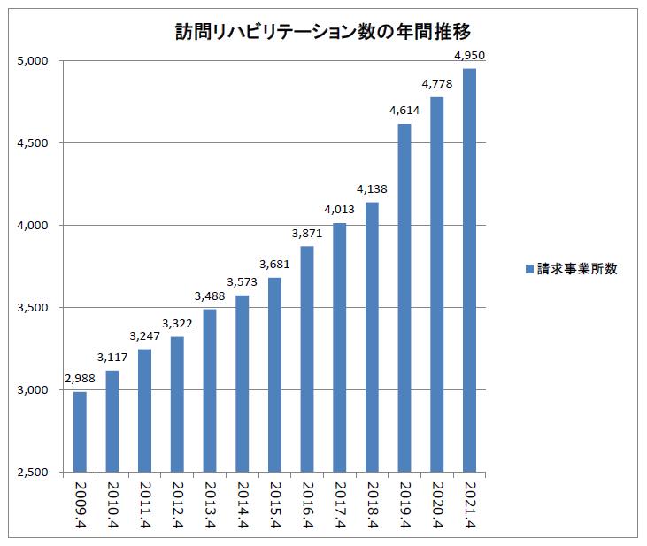 訪問リハビリテーション数の年間推移(2009-2021)