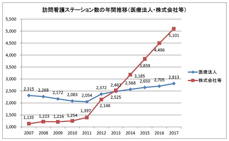 訪問看護ステーション数の年間推移(医療法人・株式会社等)