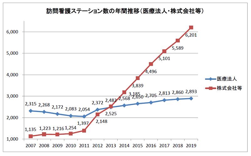 訪問看護ステーション数の年間推移2007-2019