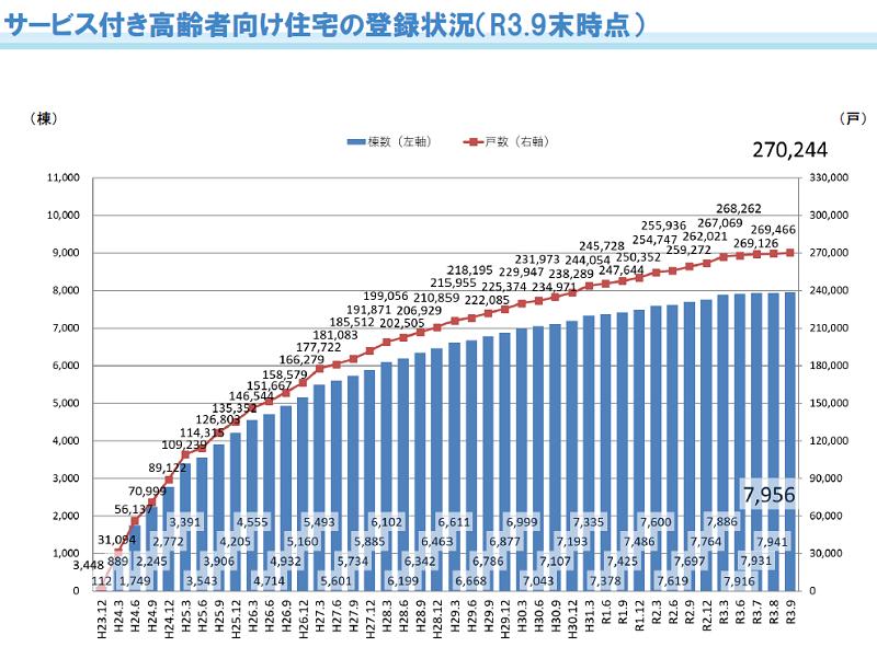 サービス付き高齢者向け住宅の登録状況(R3.9末現在)