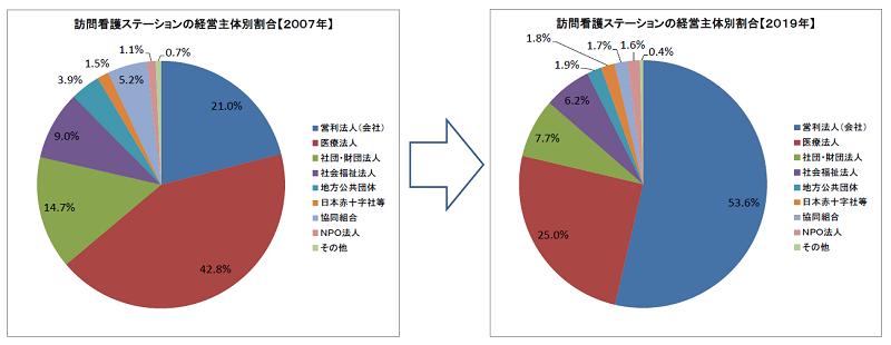 訪問看護ステーション経営主体別割合(比較)