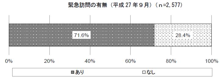 緊急訪問の有無(平成27年)