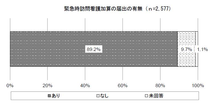 緊急時訪問看護加算の届出の有無(平成27年)