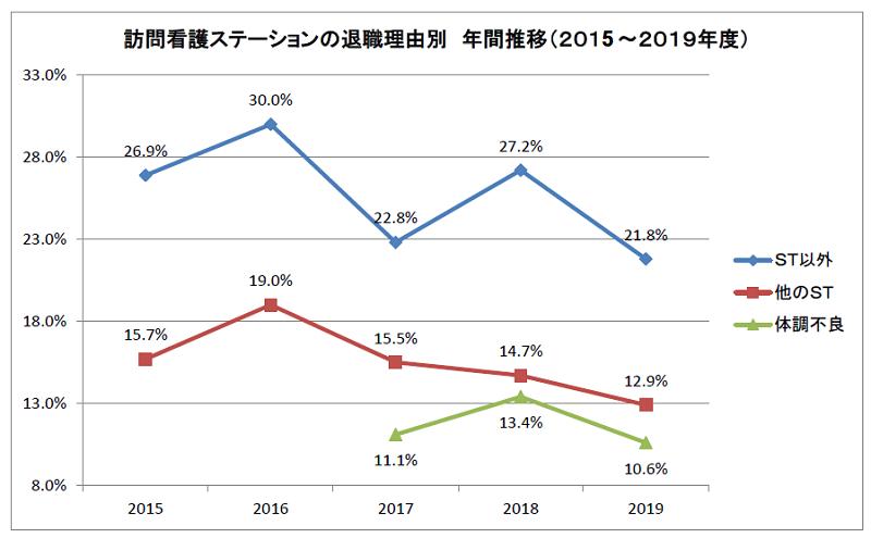 訪問看護ステーションの退職理由別年間推移(2015~2019年度)
