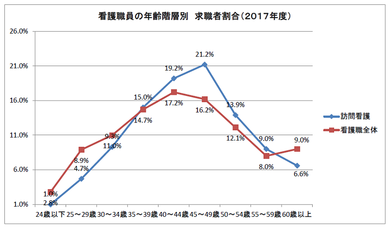 看護職員の年齢階層別求職者割合(2017年度)