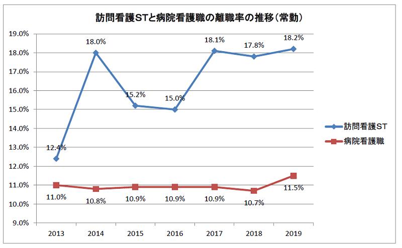 訪問看護STと病院看護職の離職率の比較 2019年