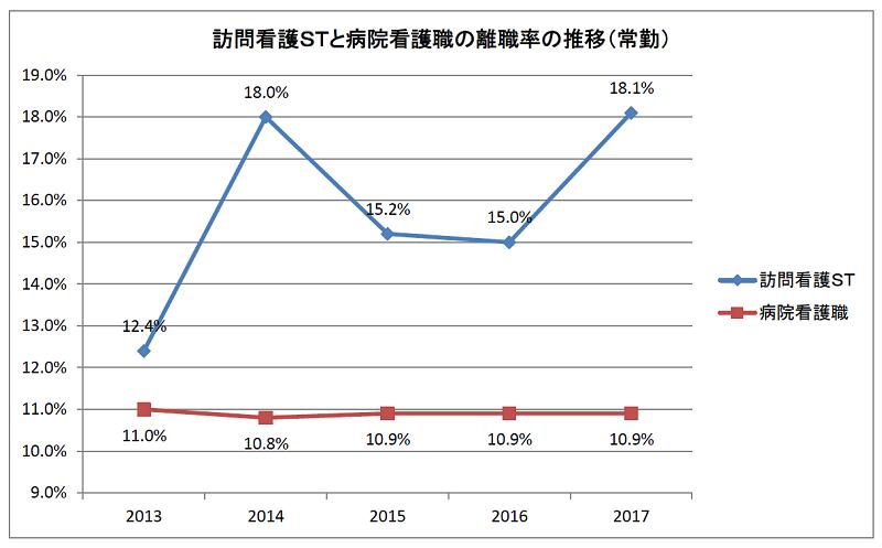 訪問看護STと病院看護職の離職率の推移