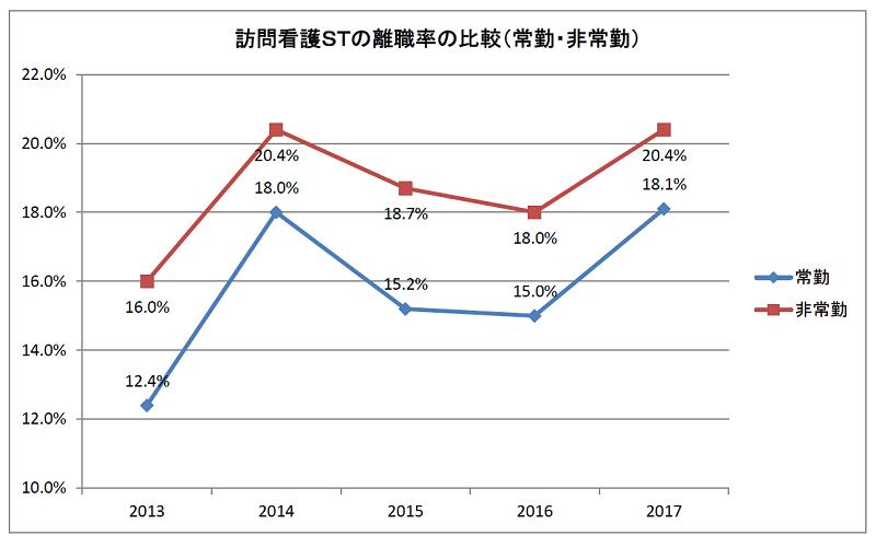 訪問看護STの離職率の比較(常勤・非常勤)