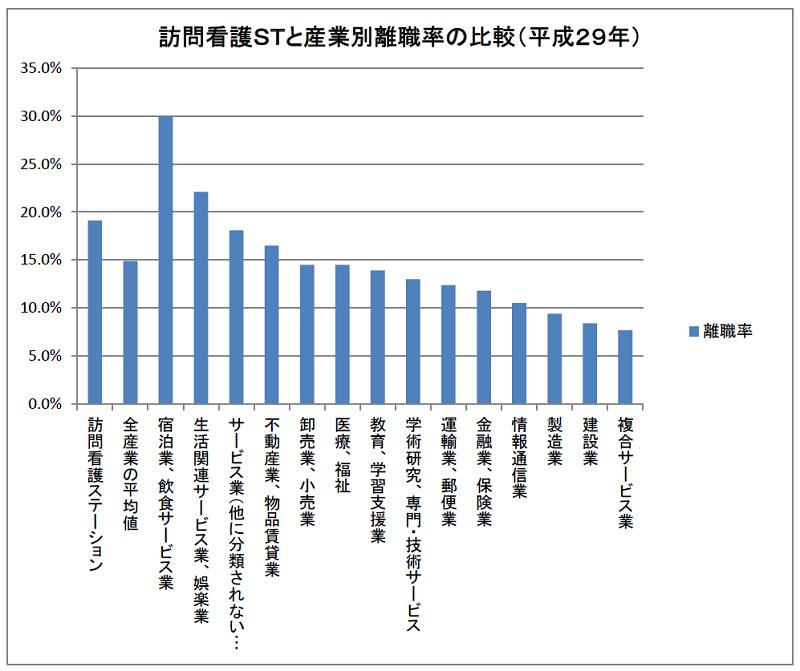 訪問看護STと産業別離職率の比較(平成29年)