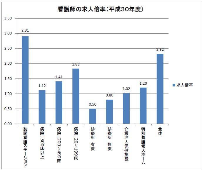 看護師の求人倍率(平成30年度)